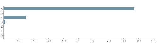 Chart?cht=bhs&chs=500x140&chbh=10&chco=6f92a3&chxt=x,y&chd=t:87,0,15,1,0,0,0&chm=t+87%,333333,0,0,10|t+0%,333333,0,1,10|t+15%,333333,0,2,10|t+1%,333333,0,3,10|t+0%,333333,0,4,10|t+0%,333333,0,5,10|t+0%,333333,0,6,10&chxl=1:|other|indian|hawaiian|asian|hispanic|black|white